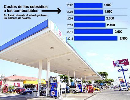 Subsidio a los combustibles en Ecuador