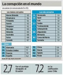 Aumenta la corrupción en Ecuador