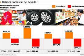 Balanza Comercial de Ecuador