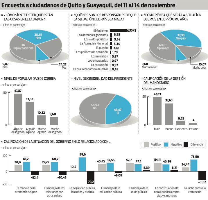 Cae popularidad de Rafael Correa