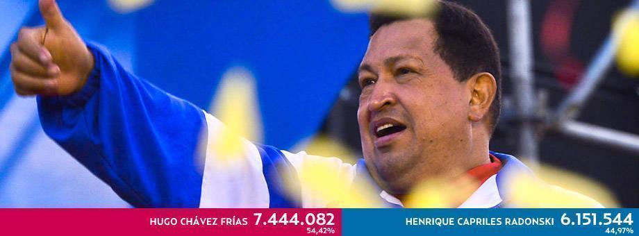 Hugo Chavez ganó la elecciones en Venezuela