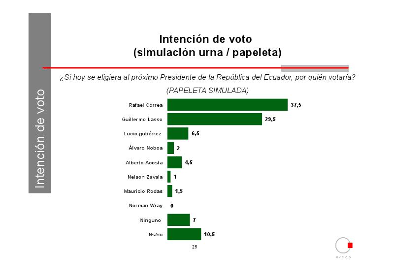 ultimas encuestas elecciones presidenciales ecuador 2013