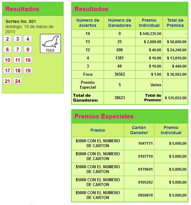 resultados pozo millonario sorteo 501