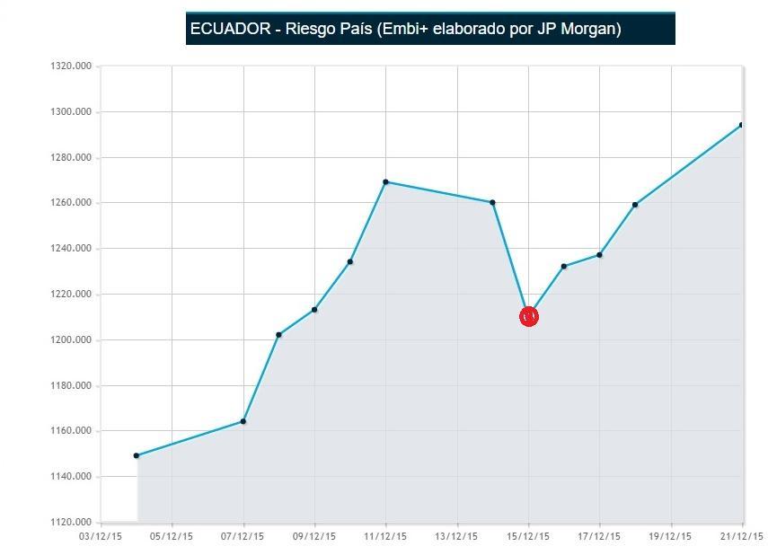 riesgo pais ecuador se incrementa