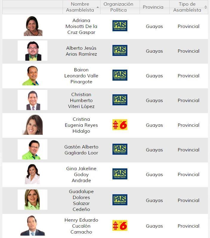 asambleistas provincia del guayas