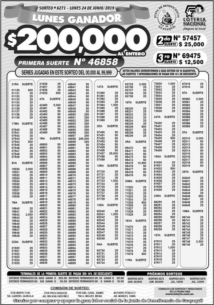Resultados Lotería Nacional Sorteo 6271