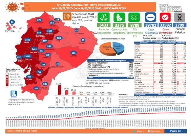 coronavirus en ecuador casos