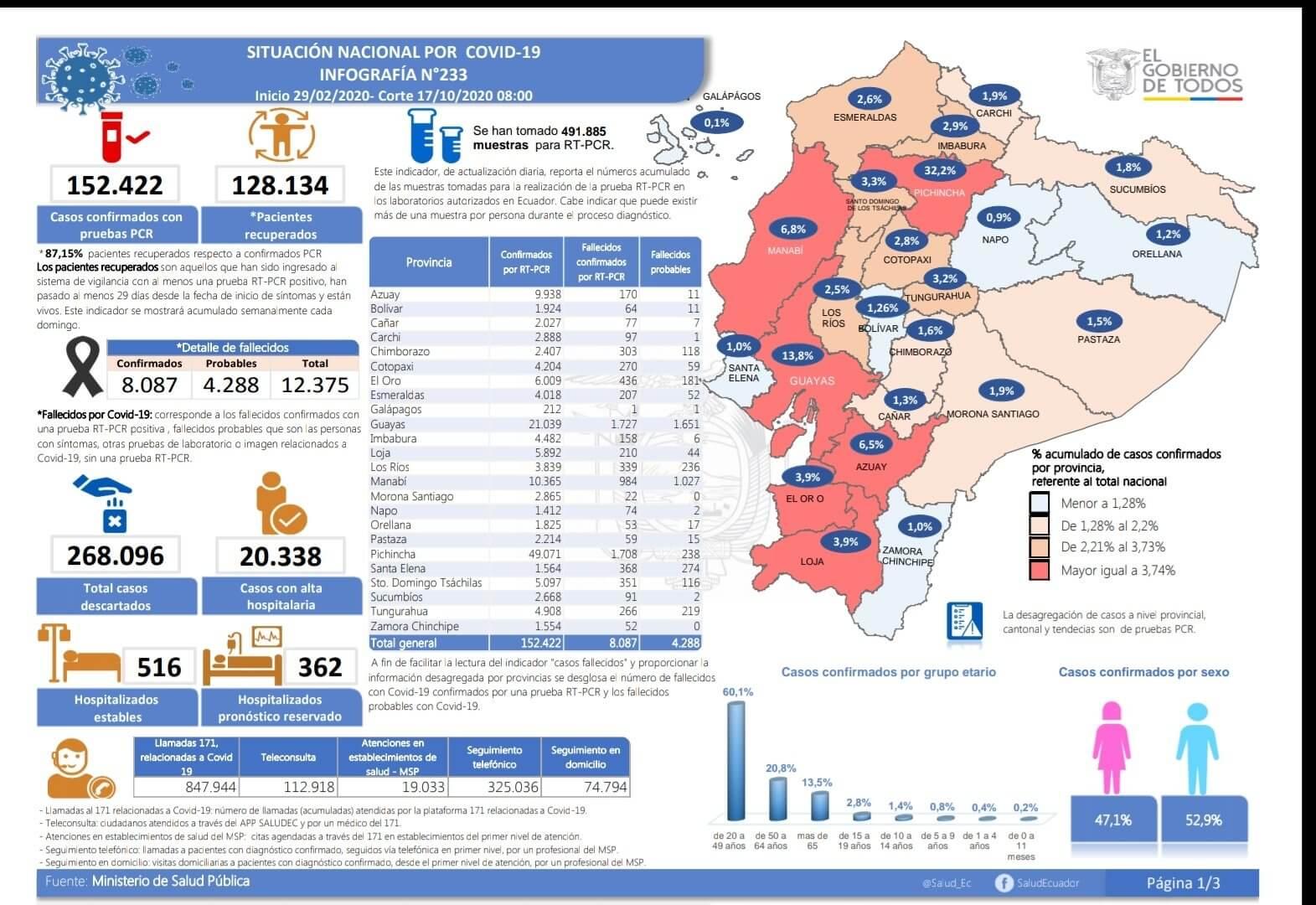 casos coronavirus ecuador 17 octubre