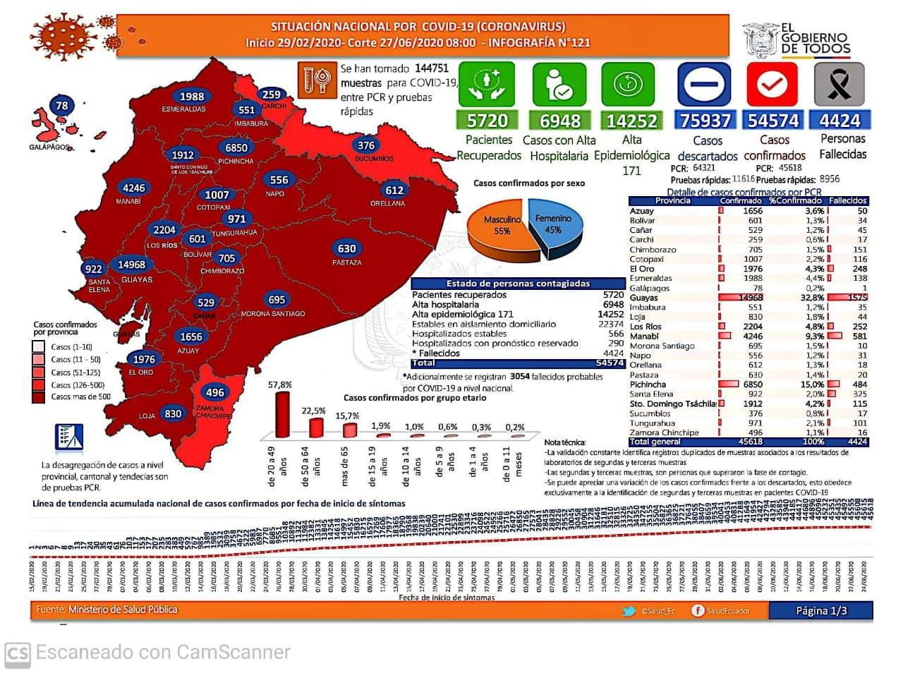 coronavirus casos ecuador